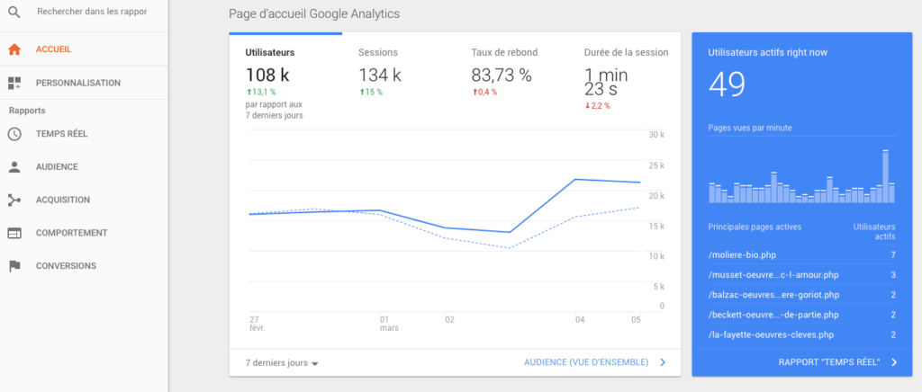 google-analytics-tableau-bord