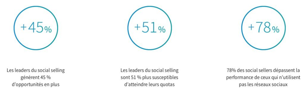 social-selling-index-opportunites